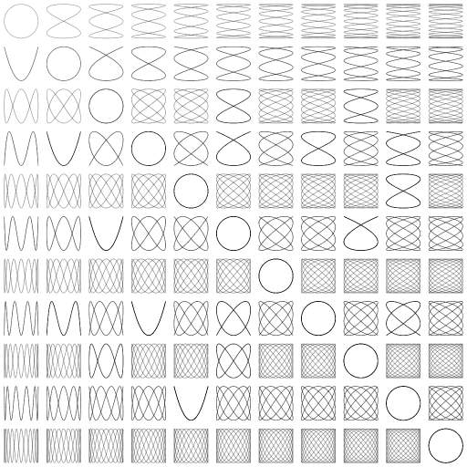 Some Lissajous curves: https://en.wikipedia.org/wiki/Lissajous_curve
